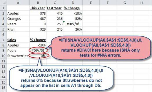 Trapping Errors Within Excel Formulas Accountingweb. Ifisnavlookupa8a1d5400vlookupa8a1d540. Worksheet. Worksheetfunction Vlookup Isna At Clickcart.co