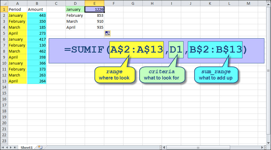 Creating Excel's Equivalent Of Maxif Accountingweb. Since There's Nothing To Sum Countif Only Has A Range And Criteria Argument Which Will Return The Number Of Times That. Worksheet. Worksheetfunction Max If At Mspartners.co