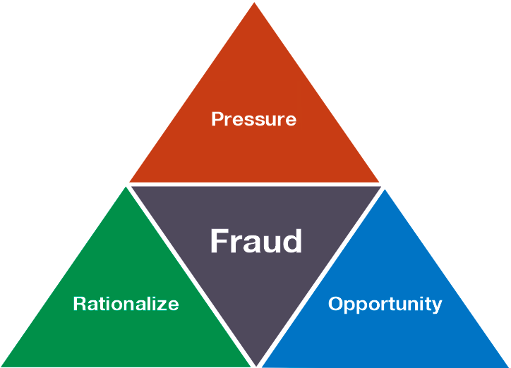 the problems of accounting fraud to Corruption and forensic accounting by  legal problems accounting is the system of recording and summarizing  • white-collar crime- fraud.