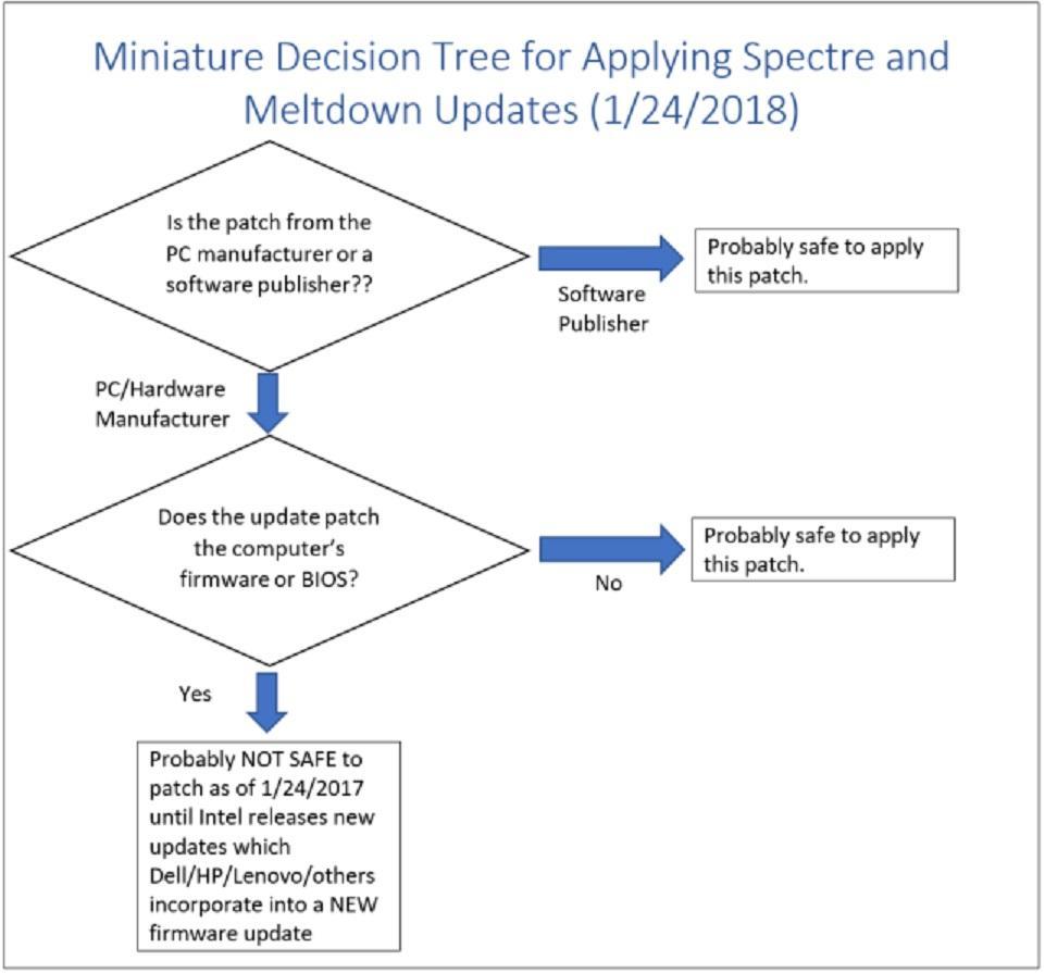 patch decision tree