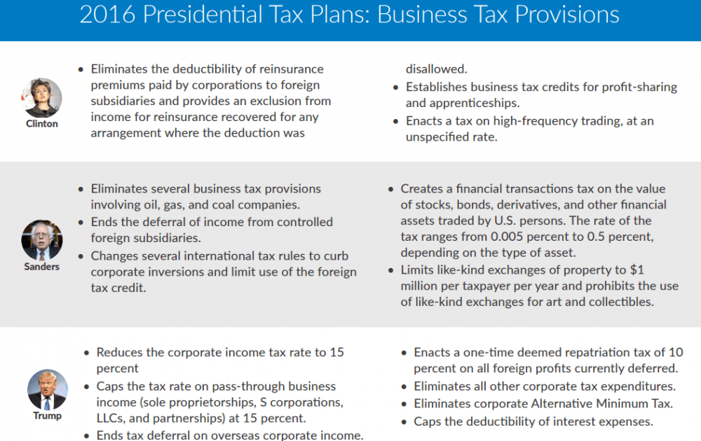 presidential-candidate-business-tax-provisions