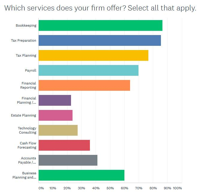 Firm Services