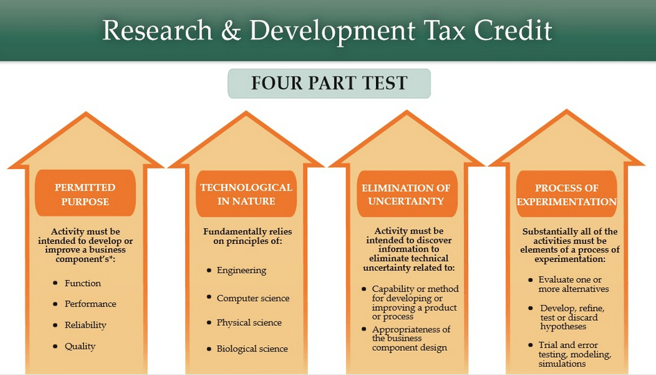 research-development-tax-credit-requirements-graphic
