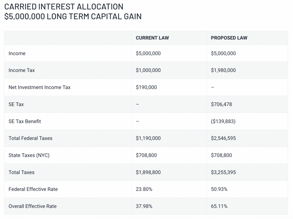 Table of Carried Interest Allocation