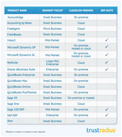 comparison chart of accounting software